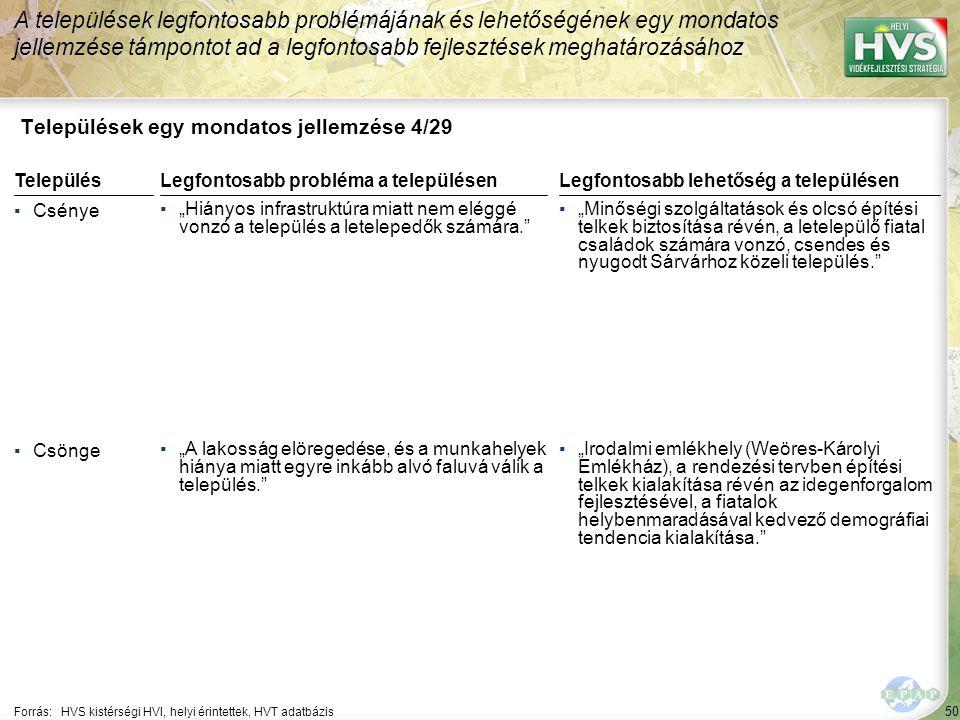 """50 Települések egy mondatos jellemzése 4/29 A települések legfontosabb problémájának és lehetőségének egy mondatos jellemzése támpontot ad a legfontosabb fejlesztések meghatározásához Forrás:HVS kistérségi HVI, helyi érintettek, HVT adatbázis TelepülésLegfontosabb probléma a településen ▪Csénye ▪""""Hiányos infrastruktúra miatt nem eléggé vonzó a település a letelepedők számára. ▪Csönge ▪""""A lakosság elöregedése, és a munkahelyek hiánya miatt egyre inkább alvó faluvá válik a település. Legfontosabb lehetőség a településen ▪""""Minőségi szolgáltatások és olcsó építési telkek biztosítása révén, a letelepülő fiatal családok számára vonzó, csendes és nyugodt Sárvárhoz közeli település. ▪""""Irodalmi emlékhely (Weöres-Károlyi Emlékház), a rendezési tervben építési telkek kialakítása révén az idegenforgalom fejlesztésével, a fiatalok helybenmaradásával kedvező demográfiai tendencia kialakítása."""