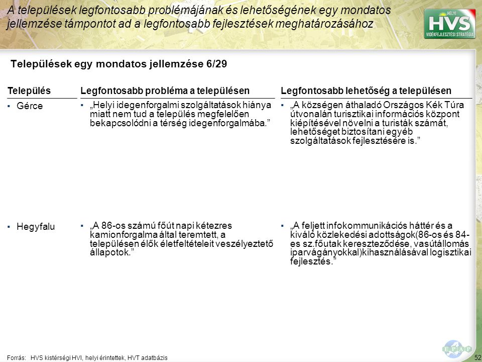 """52 Települések egy mondatos jellemzése 6/29 A települések legfontosabb problémájának és lehetőségének egy mondatos jellemzése támpontot ad a legfontosabb fejlesztések meghatározásához Forrás:HVS kistérségi HVI, helyi érintettek, HVT adatbázis TelepülésLegfontosabb probléma a településen ▪Gérce ▪""""Helyi idegenforgalmi szolgáltatások hiánya miatt nem tud a település megfelelően bekapcsolódni a térség idegenforgalmába. ▪Hegyfalu ▪""""A 86-os számú főút napi kétezres kamionforgalma által teremtett, a településen élők életfeltételeit veszélyeztető állapotok. Legfontosabb lehetőség a településen ▪""""A községen áthaladó Országos Kék Túra útvonalán turisztikai információs központ kiépítésével növelni a turisták számát, lehetőséget biztosítani egyéb szolgáltatások fejlesztésére is. ▪""""A feljett infokommunikációs háttér és a kiváló közlekedési adottságok(86-os és 84- es sz.főutak kereszteződése, vasútállomás iparvágányokkal)kihasználásával logisztikai fejlesztés."""