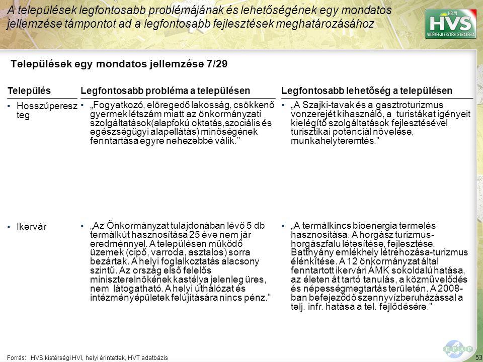 """53 Települések egy mondatos jellemzése 7/29 A települések legfontosabb problémájának és lehetőségének egy mondatos jellemzése támpontot ad a legfontosabb fejlesztések meghatározásához Forrás:HVS kistérségi HVI, helyi érintettek, HVT adatbázis TelepülésLegfontosabb probléma a településen ▪Hosszúperesz teg ▪""""Fogyatkozó, elöregedő lakosság, csökkenő gyermek létszám miatt az önkormányzati szolgáltatások(alapfokú oktatás,szociális és egészségügyi alapellátás) minőségének fenntartása egyre nehezebbé válik. ▪Ikervár ▪""""Az Önkormányzat tulajdonában lévő 5 db termálkút hasznosítása 25 éve nem jár eredménnyel."""