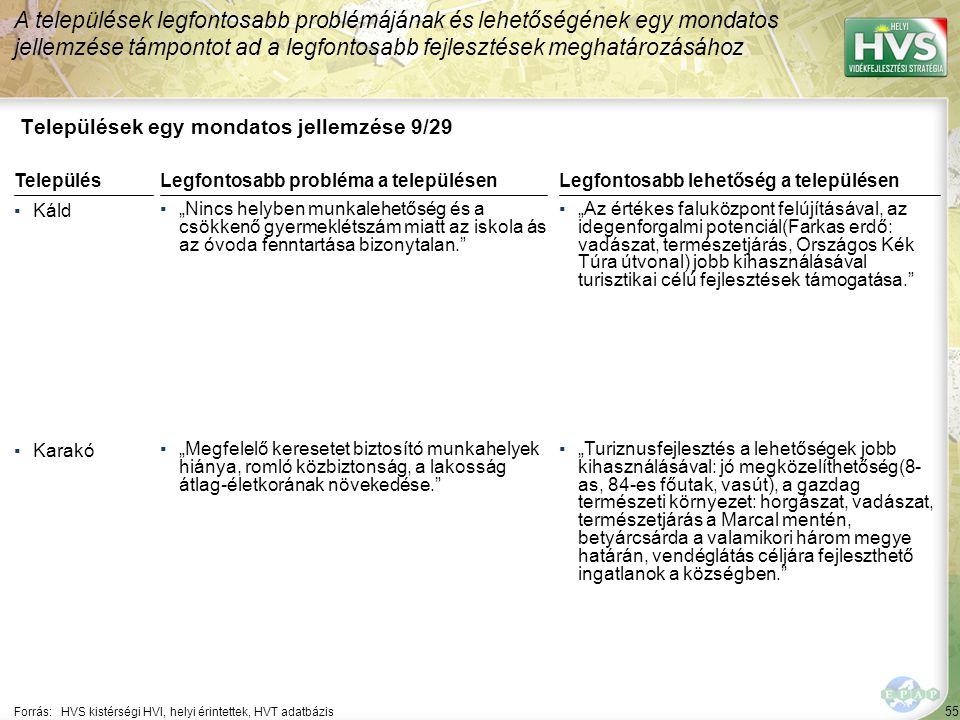 """55 Települések egy mondatos jellemzése 9/29 A települések legfontosabb problémájának és lehetőségének egy mondatos jellemzése támpontot ad a legfontosabb fejlesztések meghatározásához Forrás:HVS kistérségi HVI, helyi érintettek, HVT adatbázis TelepülésLegfontosabb probléma a településen ▪Káld ▪""""Nincs helyben munkalehetőség és a csökkenő gyermeklétszám miatt az iskola ás az óvoda fenntartása bizonytalan. ▪Karakó ▪""""Megfelelő keresetet biztosító munkahelyek hiánya, romló közbiztonság, a lakosság átlag-életkorának növekedése. Legfontosabb lehetőség a településen ▪""""Az értékes faluközpont felújításával, az idegenforgalmi potenciál(Farkas erdő: vadászat, természetjárás, Országos Kék Túra útvonal) jobb kihasználásával turisztikai célú fejlesztések támogatása. ▪""""Turiznusfejlesztés a lehetőségek jobb kihasználásával: jó megközelíthetőség(8- as, 84-es főutak, vasút), a gazdag természeti környezet: horgászat, vadászat, természetjárás a Marcal mentén, betyárcsárda a valamikori három megye határán, vendéglátás céljára fejleszthető ingatlanok a községben."""