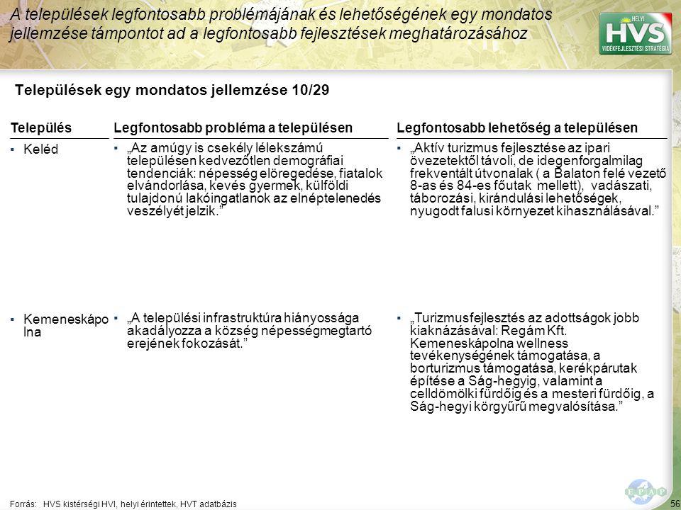 """56 Települések egy mondatos jellemzése 10/29 A települések legfontosabb problémájának és lehetőségének egy mondatos jellemzése támpontot ad a legfontosabb fejlesztések meghatározásához Forrás:HVS kistérségi HVI, helyi érintettek, HVT adatbázis TelepülésLegfontosabb probléma a településen ▪Keléd ▪""""Az amúgy is csekély lélekszámú településen kedvezőtlen demográfiai tendenciák: népesség elöregedése, fiatalok elvándorlása, kevés gyermek, külföldi tulajdonú lakóingatlanok az elnéptelenedés veszélyét jelzik. ▪Kemeneskápo lna ▪""""A települési infrastruktúra hiányossága akadályozza a község népességmegtartó erejének fokozását. Legfontosabb lehetőség a településen ▪""""Aktív turizmus fejlesztése az ipari övezetektől távoli, de idegenforgalmilag frekventált útvonalak ( a Balaton felé vezető 8-as és 84-es főutak mellett), vadászati, táborozási, kirándulási lehetőségek, nyugodt falusi környezet kihasználásával. ▪""""Turizmusfejlesztés az adottságok jobb kiaknázásával: Regám Kft."""