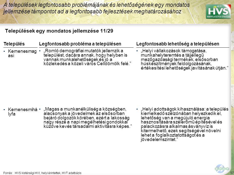 """57 Települések egy mondatos jellemzése 11/29 A települések legfontosabb problémájának és lehetőségének egy mondatos jellemzése támpontot ad a legfontosabb fejlesztések meghatározásához Forrás:HVS kistérségi HVI, helyi érintettek, HVT adatbázis TelepülésLegfontosabb probléma a településen ▪Kemenesmag asi ▪""""Romló demográfiai mutatók jellemzik a települést, dacára annak, hogy helyben is vannak munkalehetőségek és jó a közlekedés a közeli város Celldömölk felé. ▪Kemenesmihá lyfa ▪""""Magas a munkanélküliség a községben, alacsonyak a jövedelmek az elsősorban bejáró dolgozók körében, ezért a lakosság nagy része a napi megélhetési gondokkal küzdve kevés társadalmi aktivitásra képes. Legfontosabb lehetőség a településen ▪""""Helyi vállakozások támogatása, munkahelyteremtés a tájjellegű mezőgazdasági termékek, elsősorban húskészítmények feldolgozásának, értékesítési lehetőségek javításának útján. ▪""""Helyi adottságok kihasználása: a település kiemelkedő szélzónában helyezkedik el, lehetőség van a megújuló energia hasznosítására szélerőmű építésével és palackozásra alkalmas ásványvíz is kitermelhető, ezek segítségével növelni lehet a foglalkoztatottságot és a jövedelemszintet."""
