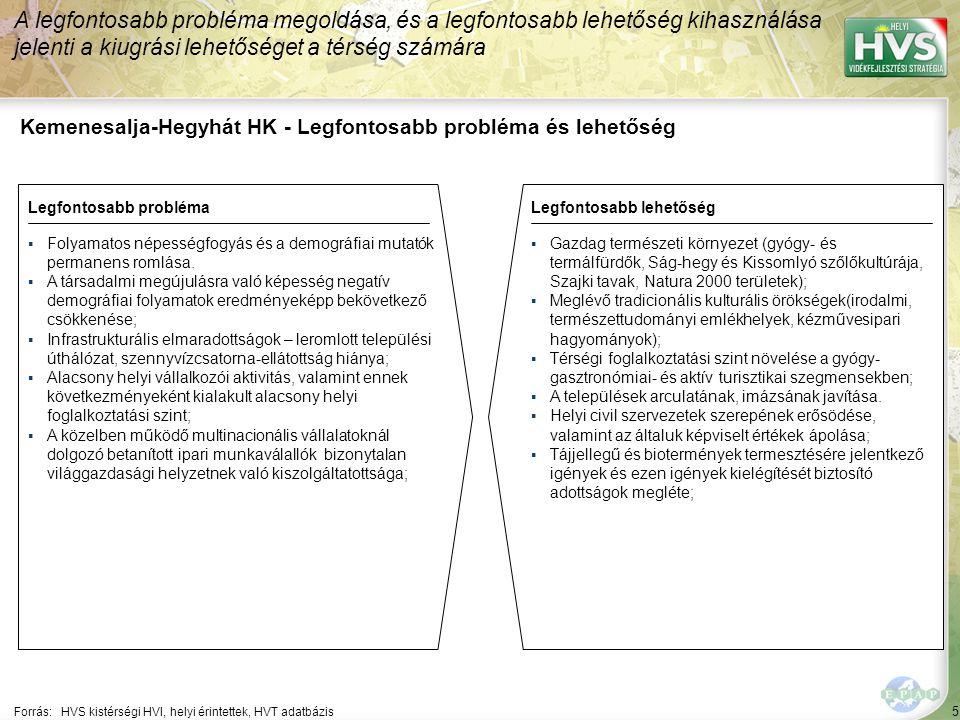 5 Kemenesalja-Hegyhát HK - Legfontosabb probléma és lehetőség A legfontosabb probléma megoldása, és a legfontosabb lehetőség kihasználása jelenti a kiugrási lehetőséget a térség számára Forrás:HVS kistérségi HVI, helyi érintettek, HVT adatbázis Legfontosabb problémaLegfontosabb lehetőség ▪Folyamatos népességfogyás és a demográfiai mutatók permanens romlása.