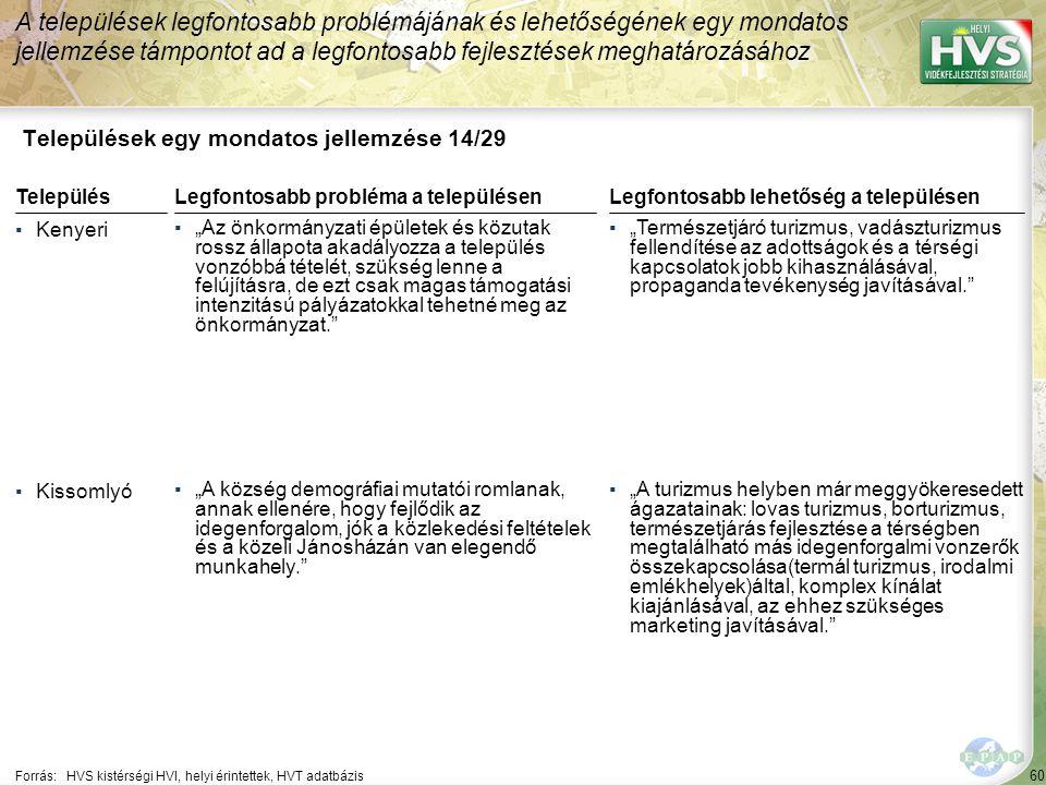"""60 Települések egy mondatos jellemzése 14/29 A települések legfontosabb problémájának és lehetőségének egy mondatos jellemzése támpontot ad a legfontosabb fejlesztések meghatározásához Forrás:HVS kistérségi HVI, helyi érintettek, HVT adatbázis TelepülésLegfontosabb probléma a településen ▪Kenyeri ▪""""Az önkormányzati épületek és közutak rossz állapota akadályozza a település vonzóbbá tételét, szükség lenne a felújításra, de ezt csak magas támogatási intenzitású pályázatokkal tehetné meg az önkormányzat. ▪Kissomlyó ▪""""A község demográfiai mutatói romlanak, annak ellenére, hogy fejlődik az idegenforgalom, jók a közlekedési feltételek és a közeli Jánosházán van elegendő munkahely. Legfontosabb lehetőség a településen ▪""""Természetjáró turizmus, vadászturizmus fellendítése az adottságok és a térségi kapcsolatok jobb kihasználásával, propaganda tevékenység javításával. ▪""""A turizmus helyben már meggyökeresedett ágazatainak: lovas turizmus, borturizmus, természetjárás fejlesztése a térségben megtalálható más idegenforgalmi vonzerők összekapcsolása(termál turizmus, irodalmi emlékhelyek)által, komplex kínálat kiajánlásával, az ehhez szükséges marketing javításával."""