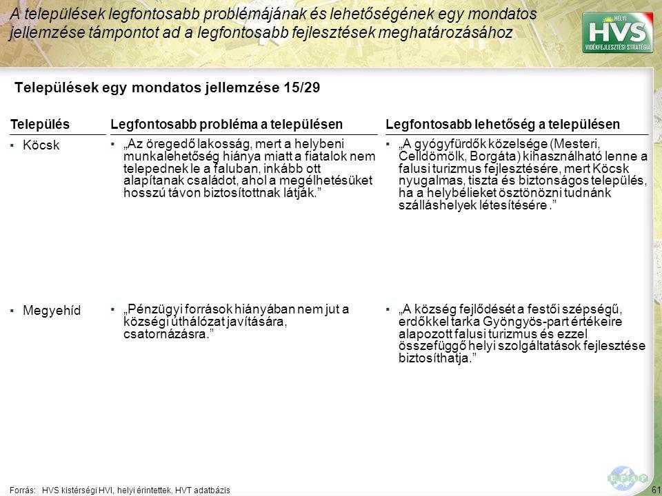 """61 Települések egy mondatos jellemzése 15/29 A települések legfontosabb problémájának és lehetőségének egy mondatos jellemzése támpontot ad a legfontosabb fejlesztések meghatározásához Forrás:HVS kistérségi HVI, helyi érintettek, HVT adatbázis TelepülésLegfontosabb probléma a településen ▪Köcsk ▪""""Az öregedő lakosság, mert a helybeni munkalehetőség hiánya miatt a fiatalok nem telepednek le a faluban, inkább ott alapítanak családot, ahol a megélhetésüket hosszú távon biztosítottnak látják. ▪Megyehíd ▪""""Pénzügyi források hiányában nem jut a községi úthálózat javítására, csatornázásra. Legfontosabb lehetőség a településen ▪""""A gyógyfürdők közelsége (Mesteri, Celldömölk, Borgáta) kihasználható lenne a falusi turizmus fejlesztésére, mert Köcsk nyugalmas, tiszta és biztonságos település, ha a helybélieket ösztönözni tudnánk szálláshelyek létesítésére. ▪""""A község fejlődését a festői szépségű, erdőkkel tarka Gyöngyös-part értékeire alapozott falusi turizmus és ezzel összefüggő helyi szolgáltatások fejlesztése biztosíthatja."""