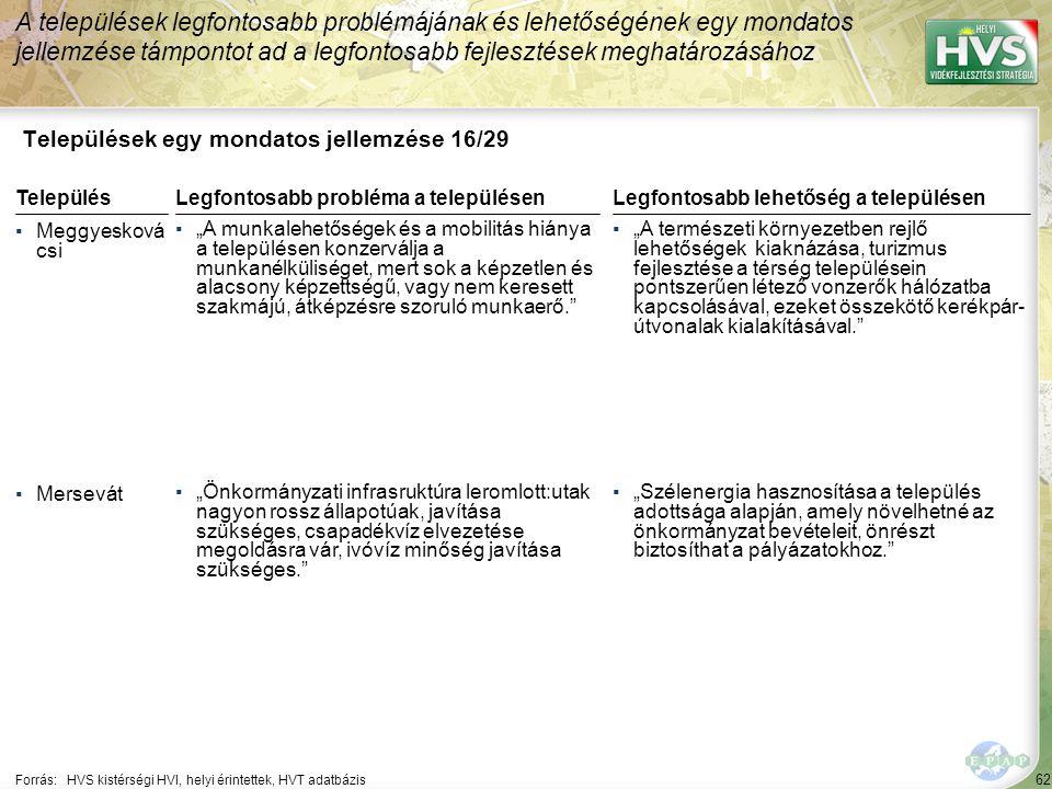 """62 Települések egy mondatos jellemzése 16/29 A települések legfontosabb problémájának és lehetőségének egy mondatos jellemzése támpontot ad a legfontosabb fejlesztések meghatározásához Forrás:HVS kistérségi HVI, helyi érintettek, HVT adatbázis TelepülésLegfontosabb probléma a településen ▪Meggyesková csi ▪""""A munkalehetőségek és a mobilitás hiánya a településen konzerválja a munkanélküliséget, mert sok a képzetlen és alacsony képzettségű, vagy nem keresett szakmájú, átképzésre szoruló munkaerő. ▪Mersevát ▪""""Önkormányzati infrasruktúra leromlott:utak nagyon rossz állapotúak, javítása szükséges, csapadékvíz elvezetése megoldásra vár, ivóvíz minőség javítása szükséges. Legfontosabb lehetőség a településen ▪""""A természeti környezetben rejlő lehetőségek kiaknázása, turizmus fejlesztése a térség településein pontszerűen létező vonzerők hálózatba kapcsolásával, ezeket összekötő kerékpár- útvonalak kialakításával. ▪""""Szélenergia hasznosítása a település adottsága alapján, amely növelhetné az önkormányzat bevételeit, önrészt biztosíthat a pályázatokhoz."""