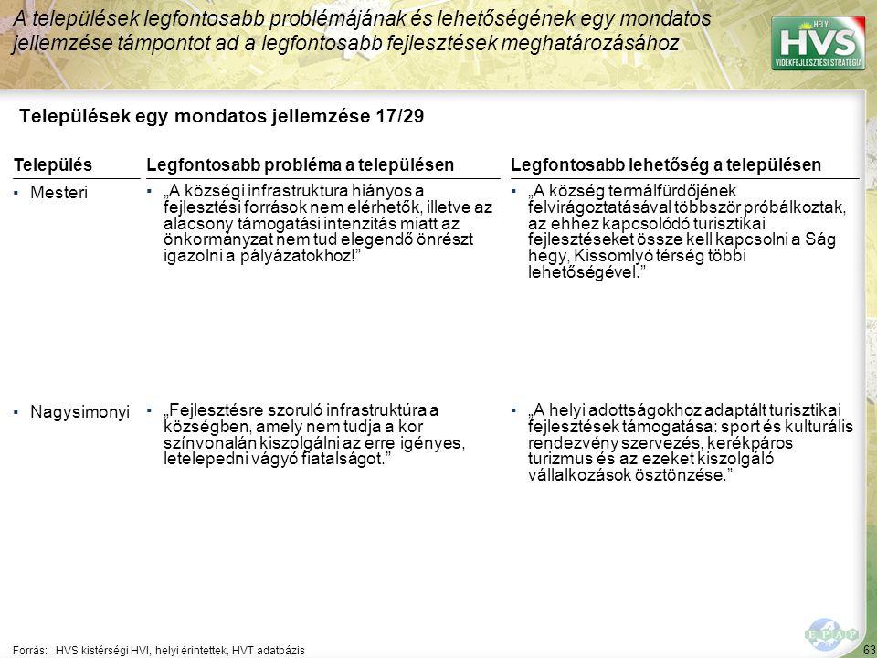 """63 Települések egy mondatos jellemzése 17/29 A települések legfontosabb problémájának és lehetőségének egy mondatos jellemzése támpontot ad a legfontosabb fejlesztések meghatározásához Forrás:HVS kistérségi HVI, helyi érintettek, HVT adatbázis TelepülésLegfontosabb probléma a településen ▪Mesteri ▪""""A községi infrastruktura hiányos a fejlesztési források nem elérhetők, illetve az alacsony támogatási intenzitás miatt az önkormányzat nem tud elegendő önrészt igazolni a pályázatokhoz! ▪Nagysimonyi ▪""""Fejlesztésre szoruló infrastruktúra a községben, amely nem tudja a kor színvonalán kiszolgálni az erre igényes, letelepedni vágyó fiatalságot. Legfontosabb lehetőség a településen ▪""""A község termálfürdőjének felvirágoztatásával többször próbálkoztak, az ehhez kapcsolódó turisztikai fejlesztéseket össze kell kapcsolni a Ság hegy, Kissomlyó térség többi lehetőségével. ▪""""A helyi adottságokhoz adaptált turisztikai fejlesztések támogatása: sport és kulturális rendezvény szervezés, kerékpáros turizmus és az ezeket kiszolgáló vállalkozások ösztönzése."""