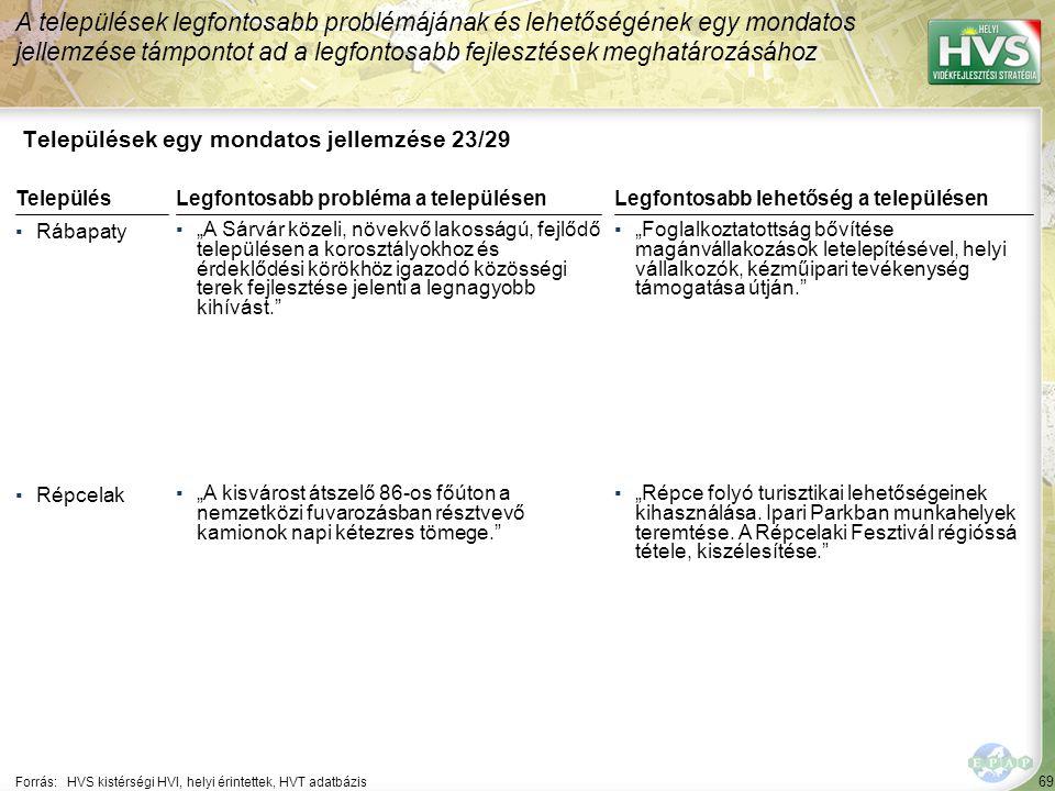 """69 Települések egy mondatos jellemzése 23/29 A települések legfontosabb problémájának és lehetőségének egy mondatos jellemzése támpontot ad a legfontosabb fejlesztések meghatározásához Forrás:HVS kistérségi HVI, helyi érintettek, HVT adatbázis TelepülésLegfontosabb probléma a településen ▪Rábapaty ▪""""A Sárvár közeli, növekvő lakosságú, fejlődő településen a korosztályokhoz és érdeklődési körökhöz igazodó közösségi terek fejlesztése jelenti a legnagyobb kihívást. ▪Répcelak ▪""""A kisvárost átszelő 86-os főúton a nemzetközi fuvarozásban résztvevő kamionok napi kétezres tömege. Legfontosabb lehetőség a településen ▪""""Foglalkoztatottság bővítése magánvállakozások letelepítésével, helyi vállalkozók, kézműipari tevékenység támogatása útján. ▪""""Répce folyó turisztikai lehetőségeinek kihasználása."""