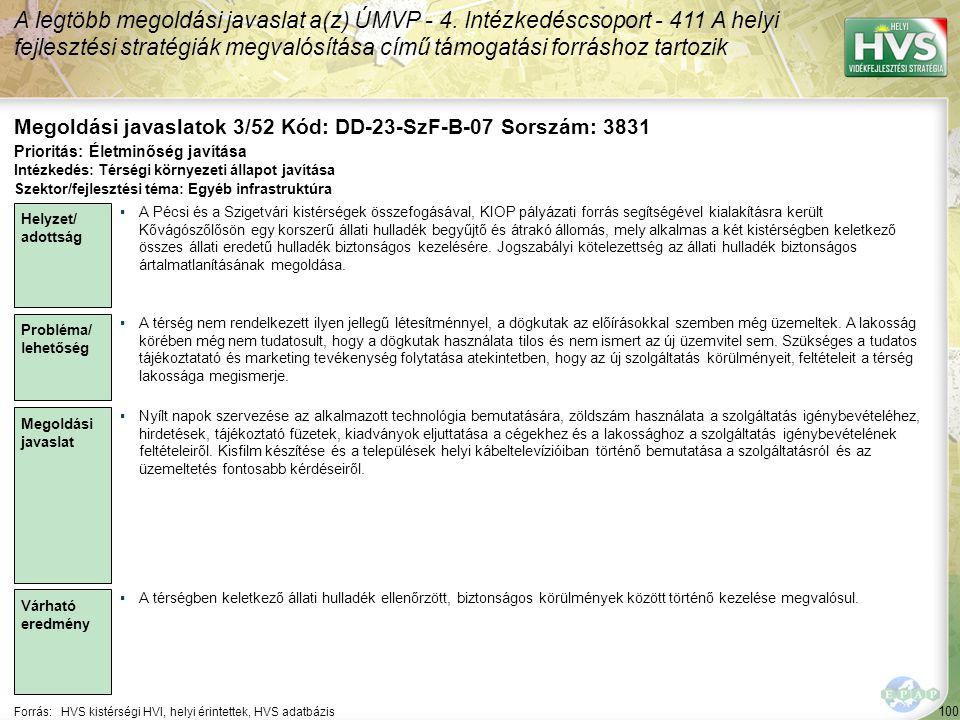 100 Forrás:HVS kistérségi HVI, helyi érintettek, HVS adatbázis Megoldási javaslatok 3/52 Kód: DD-23-SzF-B-07 Sorszám: 3831 A legtöbb megoldási javaslat a(z) ÚMVP - 4.