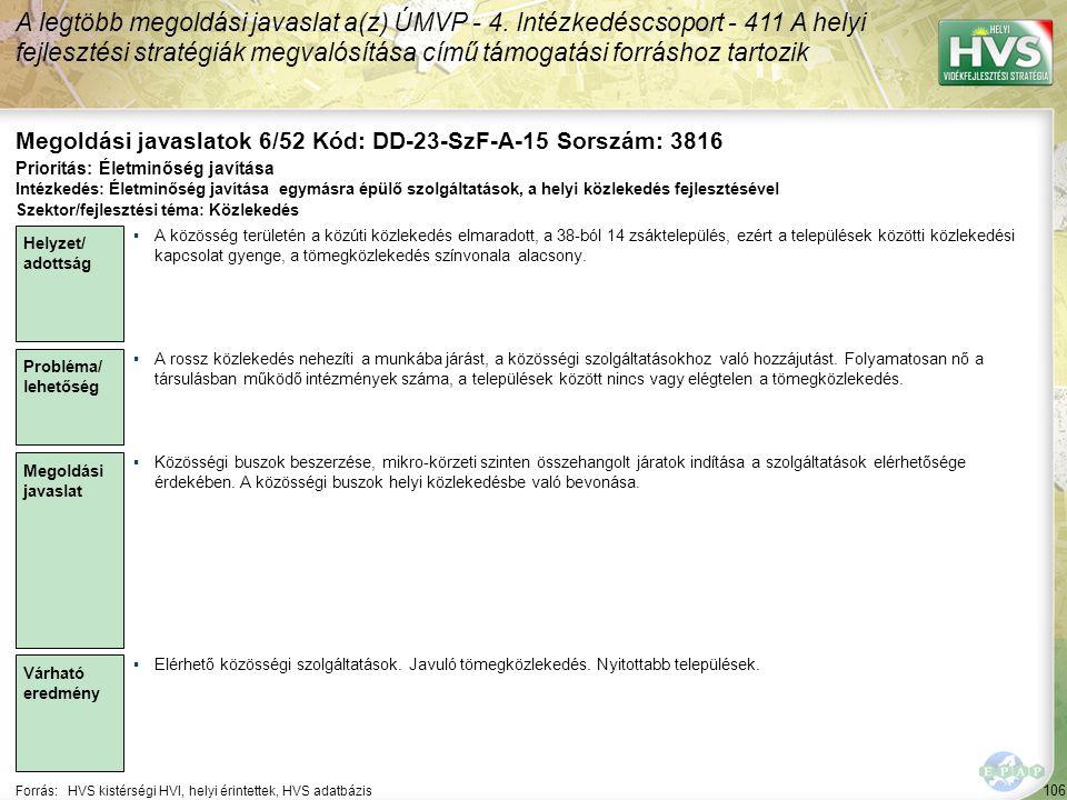 106 Forrás:HVS kistérségi HVI, helyi érintettek, HVS adatbázis Megoldási javaslatok 6/52 Kód: DD-23-SzF-A-15 Sorszám: 3816 A legtöbb megoldási javaslat a(z) ÚMVP - 4.