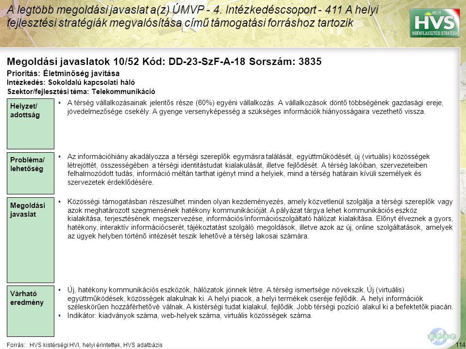 114 Forrás:HVS kistérségi HVI, helyi érintettek, HVS adatbázis Megoldási javaslatok 10/52 Kód: DD-23-SzF-A-18 Sorszám: 3835 A legtöbb megoldási javaslat a(z) ÚMVP - 4.