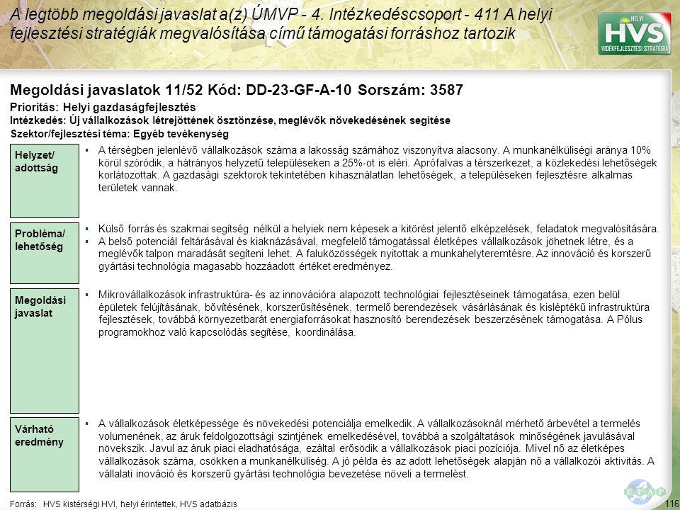 116 Forrás:HVS kistérségi HVI, helyi érintettek, HVS adatbázis Megoldási javaslatok 11/52 Kód: DD-23-GF-A-10 Sorszám: 3587 A legtöbb megoldási javaslat a(z) ÚMVP - 4.