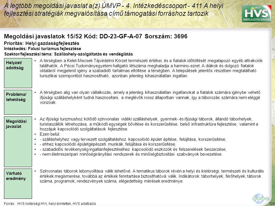 124 Forrás:HVS kistérségi HVI, helyi érintettek, HVS adatbázis Megoldási javaslatok 15/52 Kód: DD-23-GF-A-07 Sorszám: 3696 A legtöbb megoldási javaslat a(z) ÚMVP - 4.