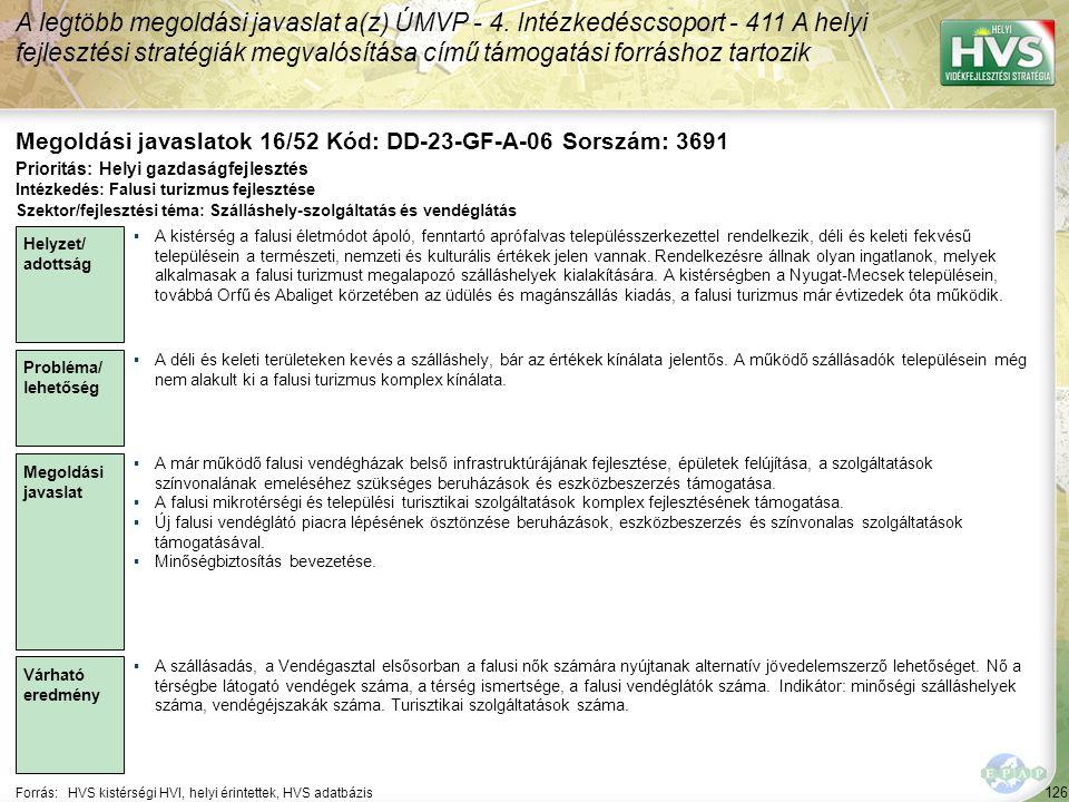 126 Forrás:HVS kistérségi HVI, helyi érintettek, HVS adatbázis Megoldási javaslatok 16/52 Kód: DD-23-GF-A-06 Sorszám: 3691 A legtöbb megoldási javaslat a(z) ÚMVP - 4.
