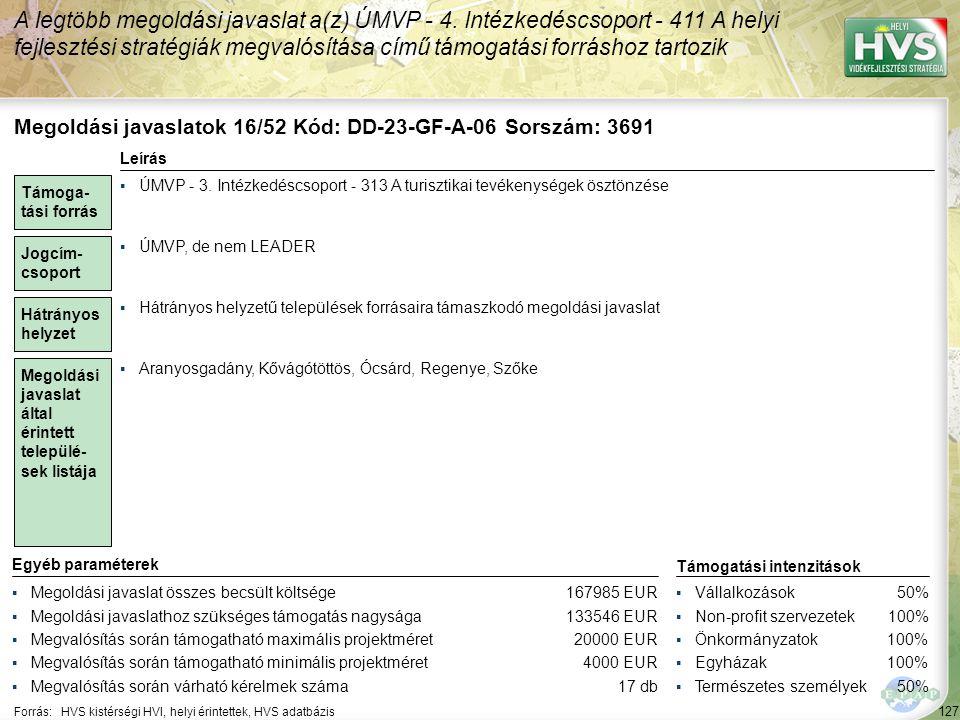 127 Forrás:HVS kistérségi HVI, helyi érintettek, HVS adatbázis A legtöbb megoldási javaslat a(z) ÚMVP - 4.