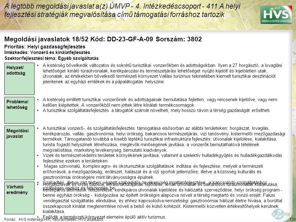 130 Forrás:HVS kistérségi HVI, helyi érintettek, HVS adatbázis Megoldási javaslatok 18/52 Kód: DD-23-GF-A-09 Sorszám: 3802 A legtöbb megoldási javaslat a(z) ÚMVP - 4.
