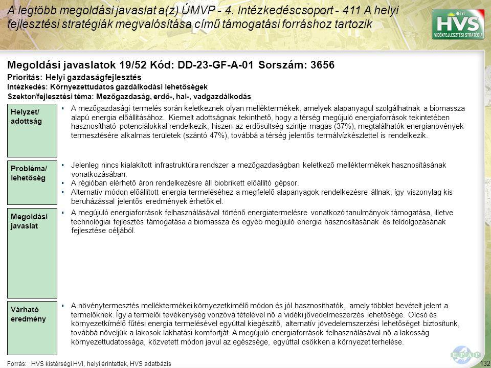 132 Forrás:HVS kistérségi HVI, helyi érintettek, HVS adatbázis Megoldási javaslatok 19/52 Kód: DD-23-GF-A-01 Sorszám: 3656 A legtöbb megoldási javaslat a(z) ÚMVP - 4.