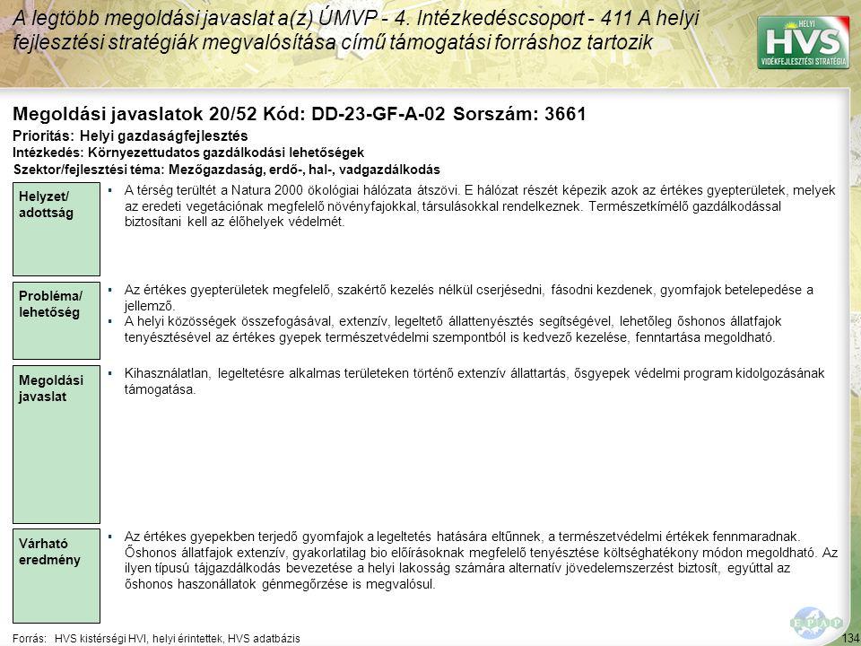 134 Forrás:HVS kistérségi HVI, helyi érintettek, HVS adatbázis Megoldási javaslatok 20/52 Kód: DD-23-GF-A-02 Sorszám: 3661 A legtöbb megoldási javaslat a(z) ÚMVP - 4.