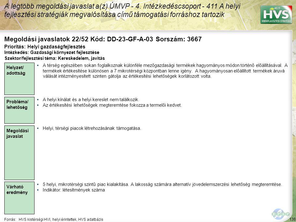 138 Forrás:HVS kistérségi HVI, helyi érintettek, HVS adatbázis Megoldási javaslatok 22/52 Kód: DD-23-GF-A-03 Sorszám: 3667 A legtöbb megoldási javaslat a(z) ÚMVP - 4.