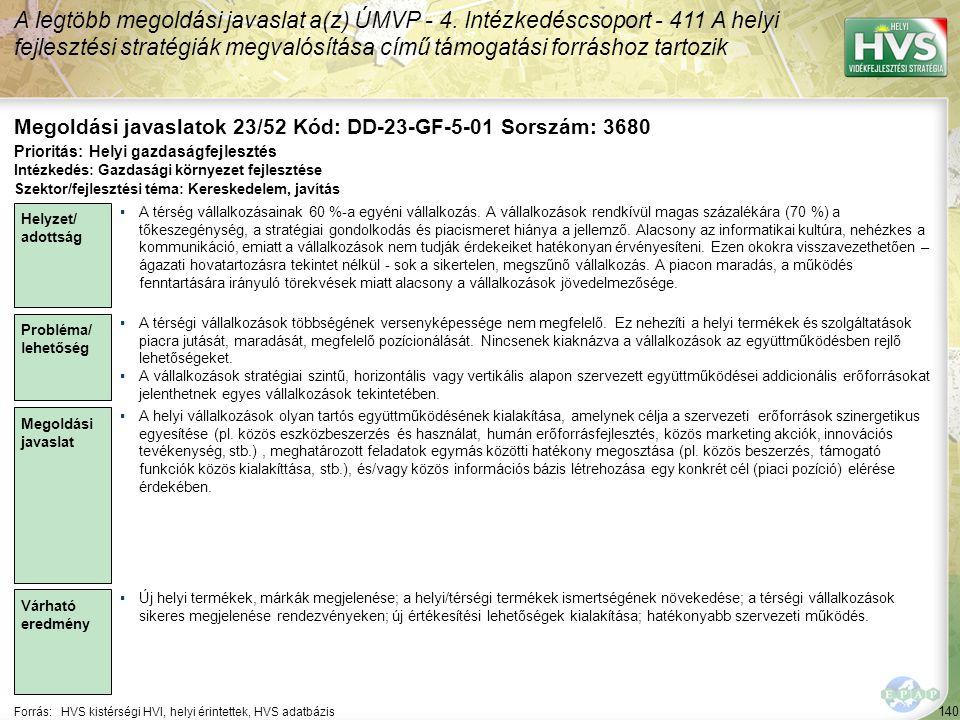 140 Forrás:HVS kistérségi HVI, helyi érintettek, HVS adatbázis Megoldási javaslatok 23/52 Kód: DD-23-GF-5-01 Sorszám: 3680 A legtöbb megoldási javaslat a(z) ÚMVP - 4.