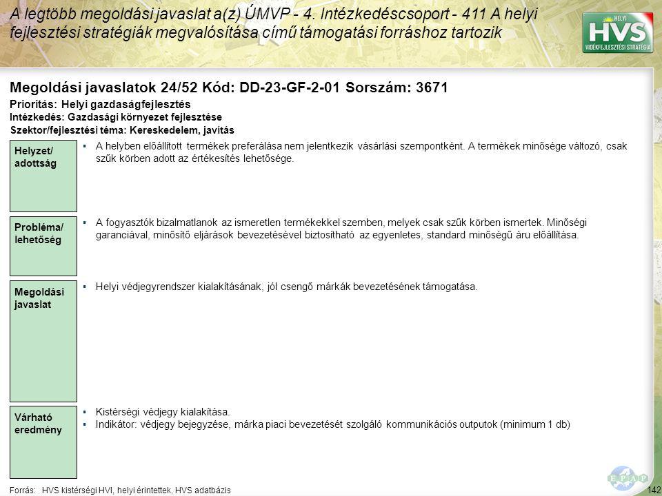 142 Forrás:HVS kistérségi HVI, helyi érintettek, HVS adatbázis Megoldási javaslatok 24/52 Kód: DD-23-GF-2-01 Sorszám: 3671 A legtöbb megoldási javaslat a(z) ÚMVP - 4.
