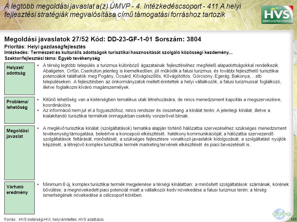 148 Forrás:HVS kistérségi HVI, helyi érintettek, HVS adatbázis Megoldási javaslatok 27/52 Kód: DD-23-GF-1-01 Sorszám: 3804 A legtöbb megoldási javaslat a(z) ÚMVP - 4.