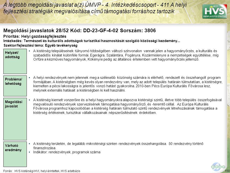 150 Forrás:HVS kistérségi HVI, helyi érintettek, HVS adatbázis Megoldási javaslatok 28/52 Kód: DD-23-GF-4-02 Sorszám: 3806 A legtöbb megoldási javaslat a(z) ÚMVP - 4.