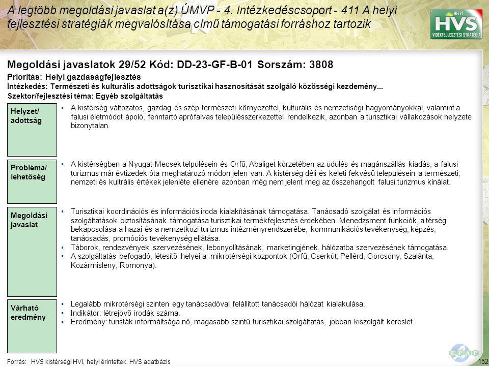 152 Forrás:HVS kistérségi HVI, helyi érintettek, HVS adatbázis Megoldási javaslatok 29/52 Kód: DD-23-GF-B-01 Sorszám: 3808 A legtöbb megoldási javaslat a(z) ÚMVP - 4.