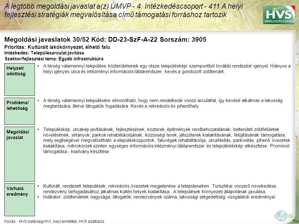 154 Forrás:HVS kistérségi HVI, helyi érintettek, HVS adatbázis Megoldási javaslatok 30/52 Kód: DD-23-SzF-A-22 Sorszám: 3905 A legtöbb megoldási javaslat a(z) ÚMVP - 4.