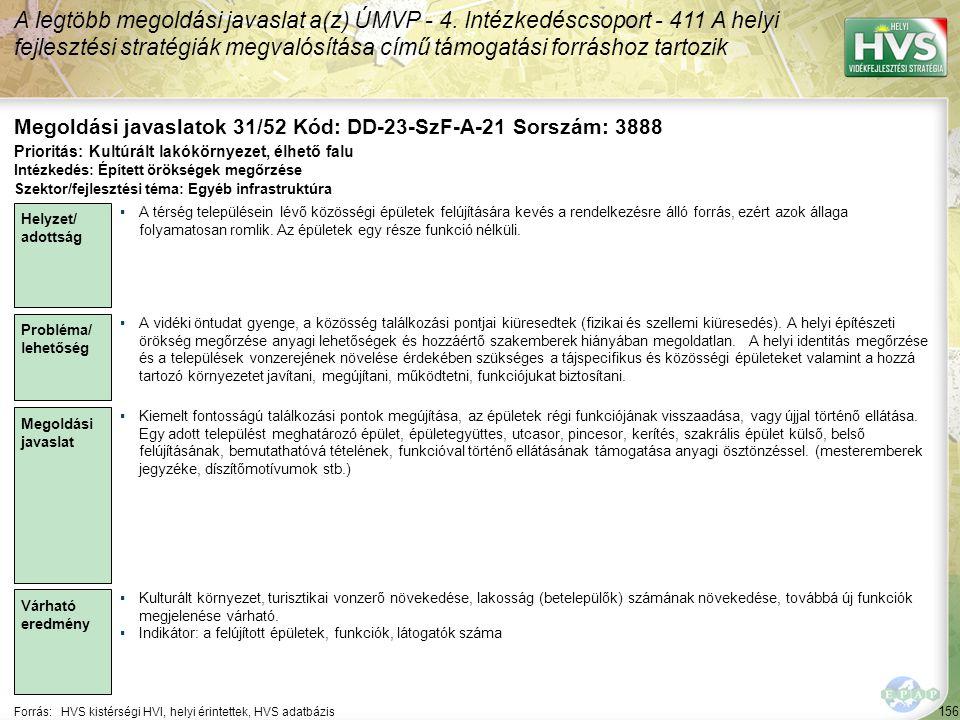156 Forrás:HVS kistérségi HVI, helyi érintettek, HVS adatbázis Megoldási javaslatok 31/52 Kód: DD-23-SzF-A-21 Sorszám: 3888 A legtöbb megoldási javaslat a(z) ÚMVP - 4.