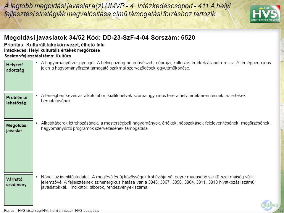 162 Forrás:HVS kistérségi HVI, helyi érintettek, HVS adatbázis Megoldási javaslatok 34/52 Kód: DD-23-SzF-4-04 Sorszám: 6520 A legtöbb megoldási javaslat a(z) ÚMVP - 4.