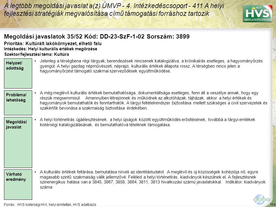 164 Forrás:HVS kistérségi HVI, helyi érintettek, HVS adatbázis Megoldási javaslatok 35/52 Kód: DD-23-SzF-1-02 Sorszám: 3899 A legtöbb megoldási javaslat a(z) ÚMVP - 4.