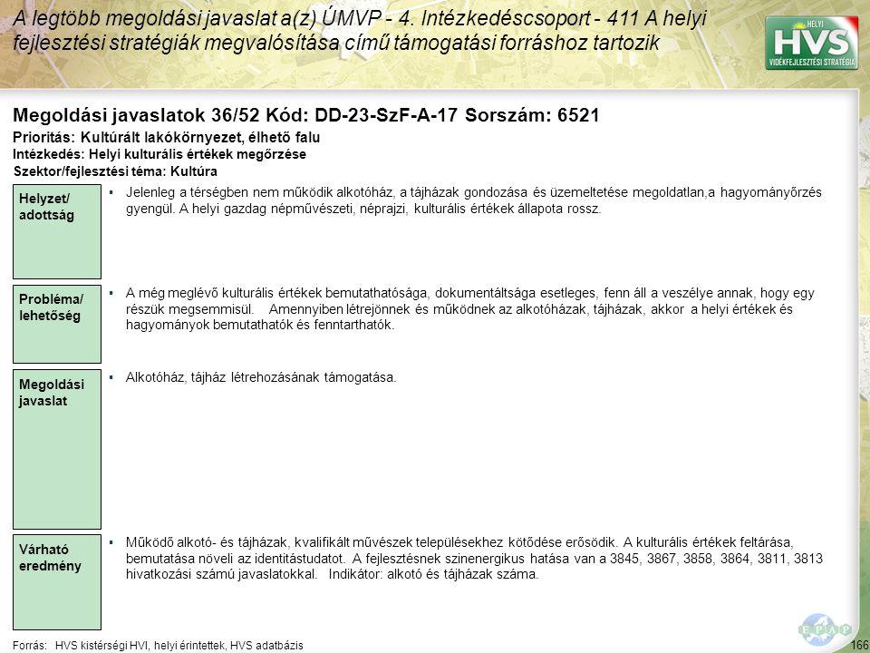 166 Forrás:HVS kistérségi HVI, helyi érintettek, HVS adatbázis Megoldási javaslatok 36/52 Kód: DD-23-SzF-A-17 Sorszám: 6521 A legtöbb megoldási javaslat a(z) ÚMVP - 4.