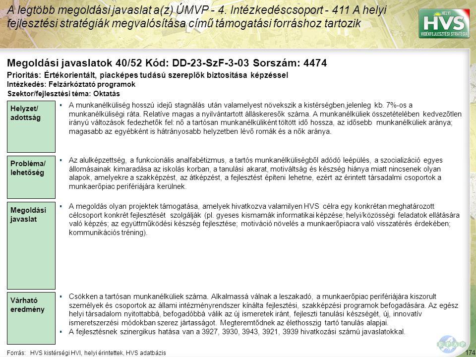 174 Forrás:HVS kistérségi HVI, helyi érintettek, HVS adatbázis Megoldási javaslatok 40/52 Kód: DD-23-SzF-3-03 Sorszám: 4474 A legtöbb megoldási javasl
