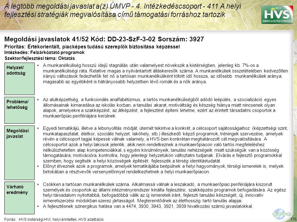 176 Forrás:HVS kistérségi HVI, helyi érintettek, HVS adatbázis Megoldási javaslatok 41/52 Kód: DD-23-SzF-3-02 Sorszám: 3927 A legtöbb megoldási javasl