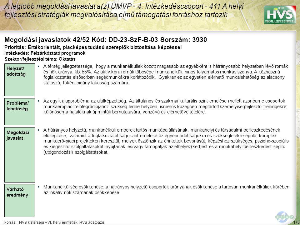 178 Forrás:HVS kistérségi HVI, helyi érintettek, HVS adatbázis Megoldási javaslatok 42/52 Kód: DD-23-SzF-B-03 Sorszám: 3930 A legtöbb megoldási javasl