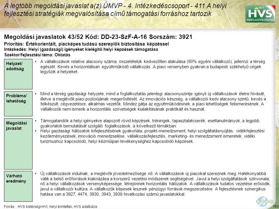 180 Forrás:HVS kistérségi HVI, helyi érintettek, HVS adatbázis Megoldási javaslatok 43/52 Kód: DD-23-SzF-A-16 Sorszám: 3921 A legtöbb megoldási javasl