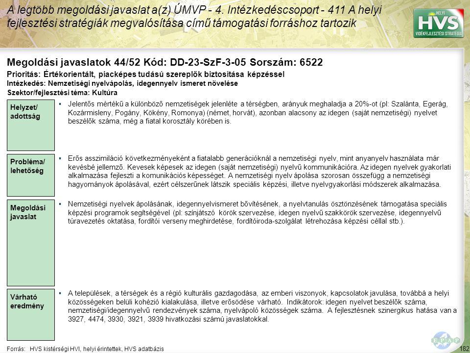 182 Forrás:HVS kistérségi HVI, helyi érintettek, HVS adatbázis Megoldási javaslatok 44/52 Kód: DD-23-SzF-3-05 Sorszám: 6522 A legtöbb megoldási javasl