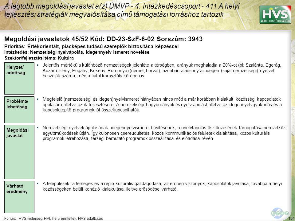 184 Forrás:HVS kistérségi HVI, helyi érintettek, HVS adatbázis Megoldási javaslatok 45/52 Kód: DD-23-SzF-6-02 Sorszám: 3943 A legtöbb megoldási javasl