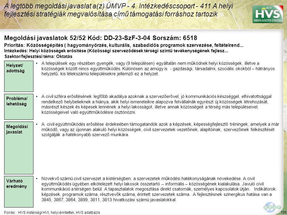 198 Forrás:HVS kistérségi HVI, helyi érintettek, HVS adatbázis Megoldási javaslatok 52/52 Kód: DD-23-SzF-3-04 Sorszám: 6518 A legtöbb megoldási javasl