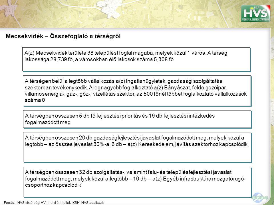2 Forrás:HVS kistérségi HVI, helyi érintettek, KSH, HVS adatbázis Mecsekvidék – Összefoglaló a térségről A térségen belül a legtöbb vállalkozás a(z) Ingatlanügyletek, gazdasági szolgáltatás szektorban tevékenykedik.