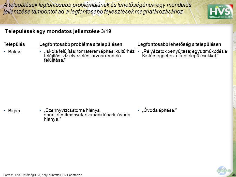 """48 Települések egy mondatos jellemzése 3/19 A települések legfontosabb problémájának és lehetőségének egy mondatos jellemzése támpontot ad a legfontosabb fejlesztések meghatározásához Forrás:HVS kistérségi HVI, helyi érintettek, HVT adatbázis TelepülésLegfontosabb probléma a településen ▪Baksa ▪""""Iskola felújítás; tornaterem építés; kultúrház felújítás; víz elvezetés; orvosi rendelő felújítása. ▪Birján ▪""""Szennyvízcsatorna hiánya, sportlétesítmények, szabadidőpark, óvóda hiánya. Legfontosabb lehetőség a településen ▪""""Pályázatok benyújtása; együttműködés a Kistérséggel és a társtelepülésekkel. ▪""""Óvoda építése."""