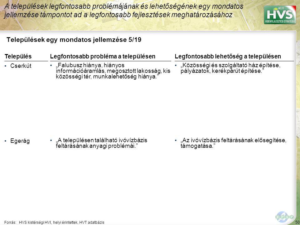 """50 Települések egy mondatos jellemzése 5/19 A települések legfontosabb problémájának és lehetőségének egy mondatos jellemzése támpontot ad a legfontosabb fejlesztések meghatározásához Forrás:HVS kistérségi HVI, helyi érintettek, HVT adatbázis TelepülésLegfontosabb probléma a településen ▪Cserkút ▪""""Falubusz hiánya, hiányos információáramlás, megosztott lakosság, kis közösségi tér, munkalehetőség hiánya. ▪Egerág ▪""""A településen található ivóvízbázis feltárásának anyagi problémái. Legfontosabb lehetőség a településen ▪""""Közösségi és szolgáltató ház építése, pályázatok, kerékpárút építése. ▪""""Az ivóvízbázis feltárásának elősegítése, támogatása."""