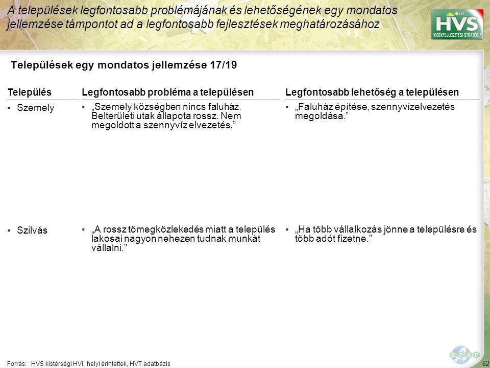 """62 Települések egy mondatos jellemzése 17/19 A települések legfontosabb problémájának és lehetőségének egy mondatos jellemzése támpontot ad a legfontosabb fejlesztések meghatározásához Forrás:HVS kistérségi HVI, helyi érintettek, HVT adatbázis TelepülésLegfontosabb probléma a településen ▪Szemely ▪""""Szemely községben nincs faluház."""