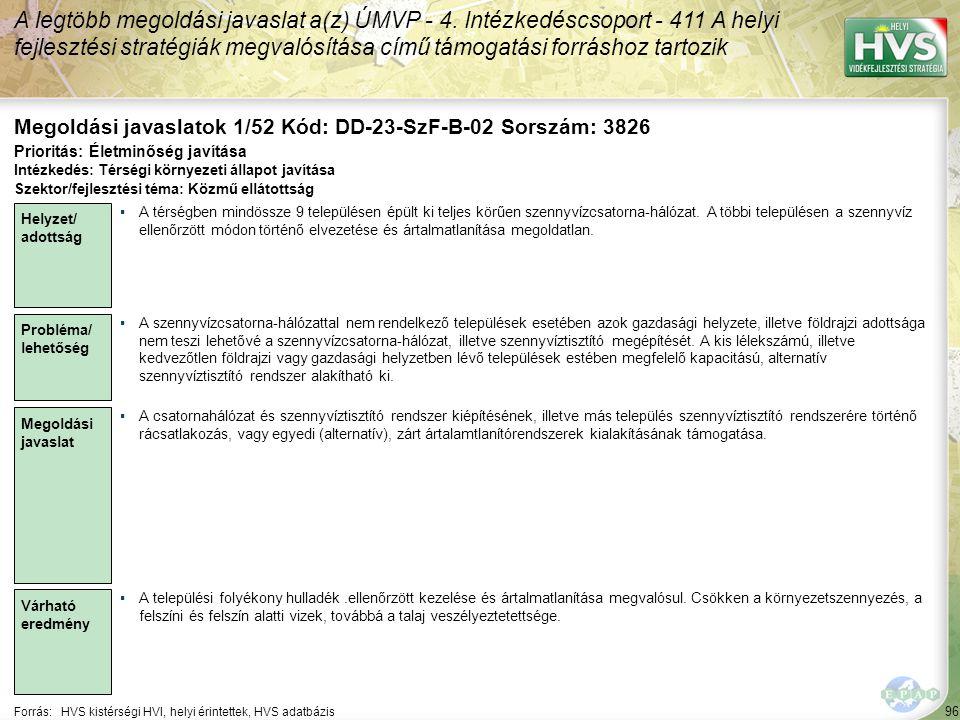 96 Forrás:HVS kistérségi HVI, helyi érintettek, HVS adatbázis Megoldási javaslatok 1/52 Kód: DD-23-SzF-B-02 Sorszám: 3826 A legtöbb megoldási javaslat a(z) ÚMVP - 4.