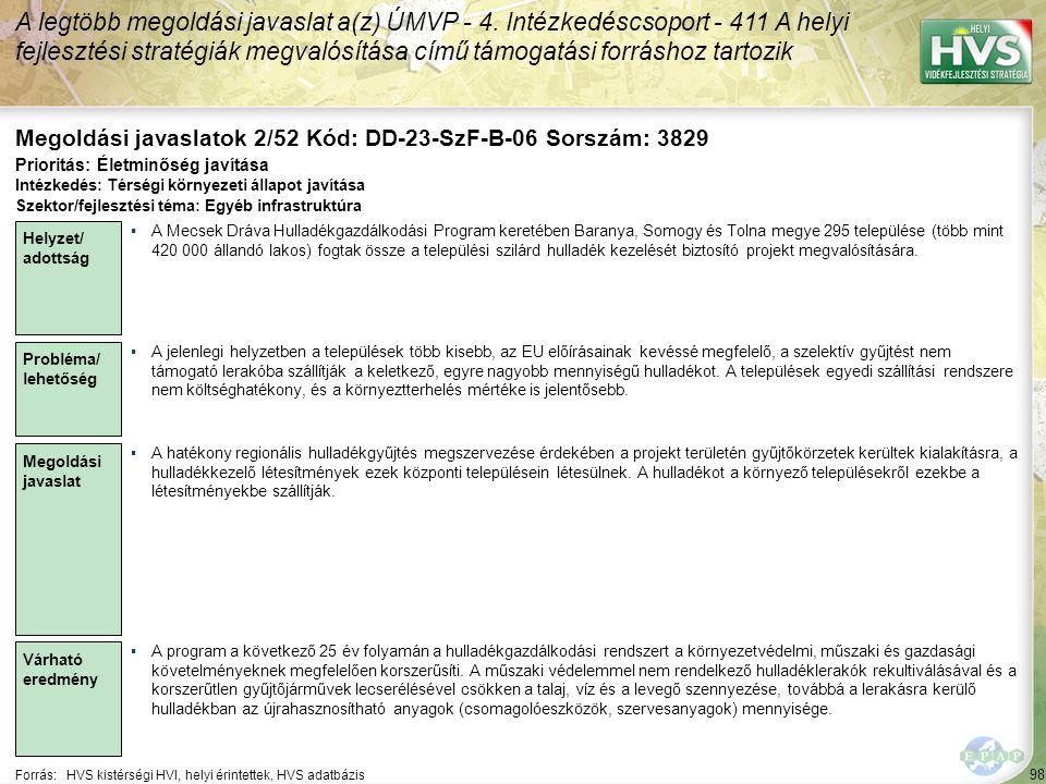 98 Forrás:HVS kistérségi HVI, helyi érintettek, HVS adatbázis Megoldási javaslatok 2/52 Kód: DD-23-SzF-B-06 Sorszám: 3829 A legtöbb megoldási javaslat a(z) ÚMVP - 4.