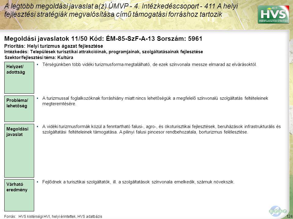 124 Forrás:HVS kistérségi HVI, helyi érintettek, HVS adatbázis Megoldási javaslatok 11/50 Kód: ÉM-85-SzF-A-13 Sorszám: 5961 A legtöbb megoldási javaslat a(z) ÚMVP - 4.