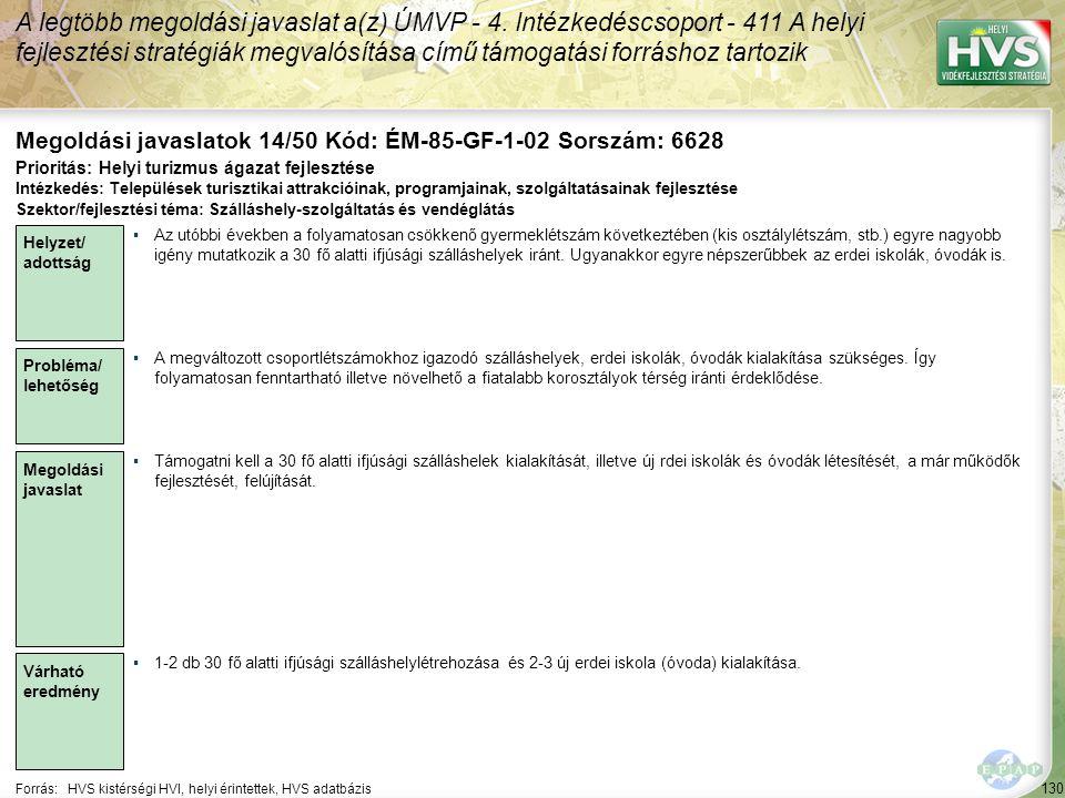 130 Forrás:HVS kistérségi HVI, helyi érintettek, HVS adatbázis Megoldási javaslatok 14/50 Kód: ÉM-85-GF-1-02 Sorszám: 6628 A legtöbb megoldási javaslat a(z) ÚMVP - 4.