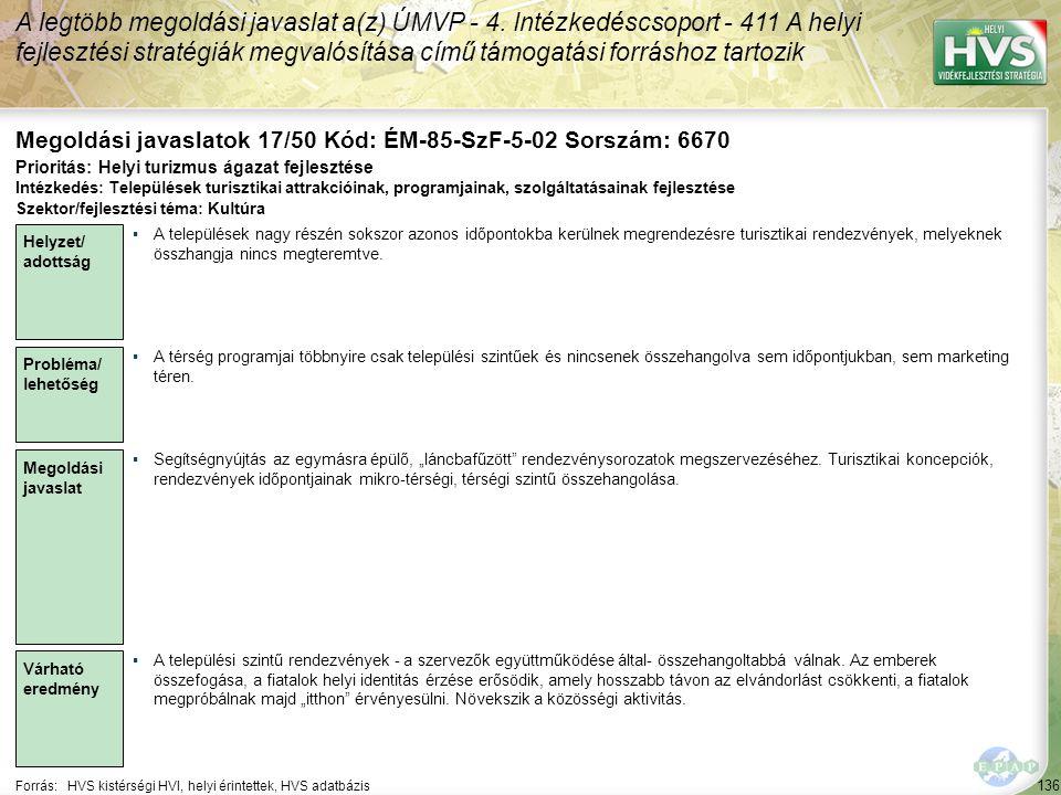 136 Forrás:HVS kistérségi HVI, helyi érintettek, HVS adatbázis Megoldási javaslatok 17/50 Kód: ÉM-85-SzF-5-02 Sorszám: 6670 A legtöbb megoldási javaslat a(z) ÚMVP - 4.