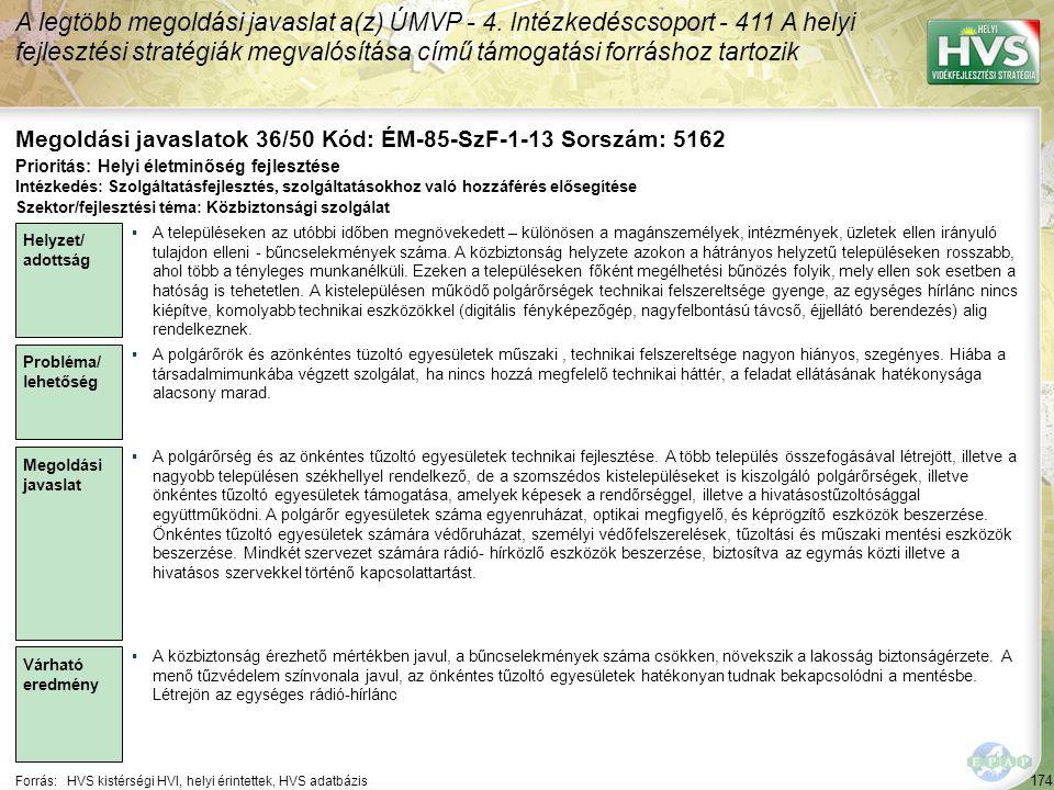 174 Forrás:HVS kistérségi HVI, helyi érintettek, HVS adatbázis Megoldási javaslatok 36/50 Kód: ÉM-85-SzF-1-13 Sorszám: 5162 A legtöbb megoldási javaslat a(z) ÚMVP - 4.
